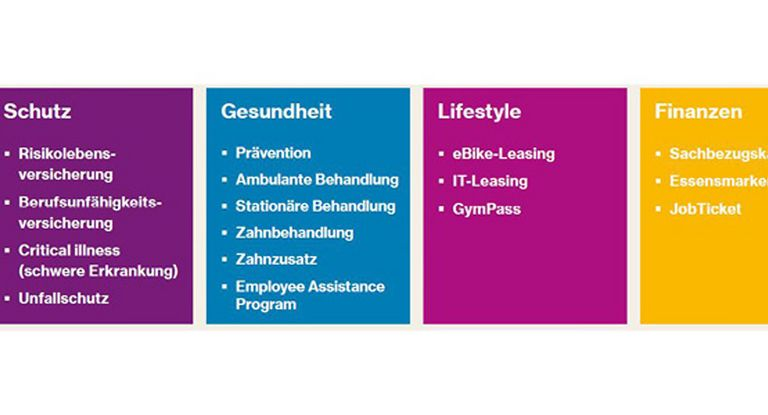Im War for Talents helfen flexible Benefitsmodelle.